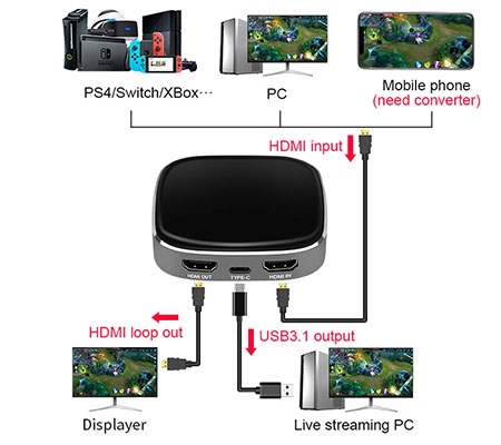 Crehivi 4K/60Hz HDMI to Type-C Video Capture for Display & Streaming